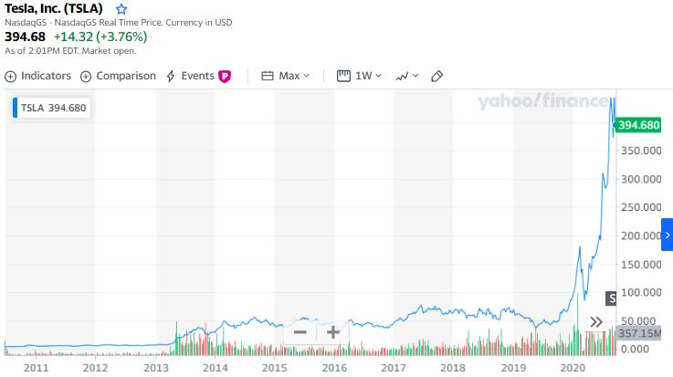 2020-09-tesla-chart.JPG
