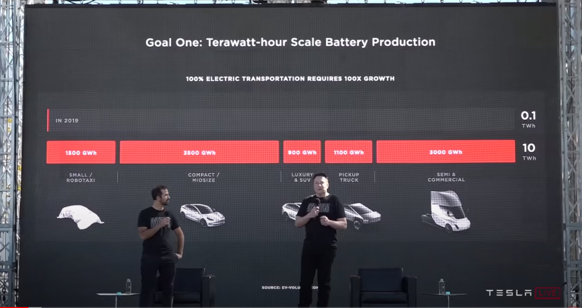 tesla-cell-allocation.png